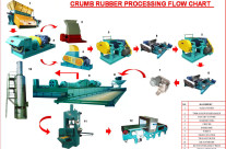 Golsta crumb rubber processing flow chart